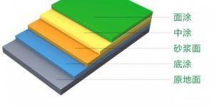 长沙标榜涂料,冷镀锌,环氧富锌底漆,氟碳漆,环氧煤沥青漆